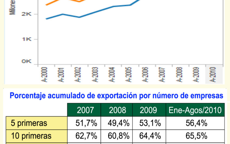 exportaciones blog isabel
