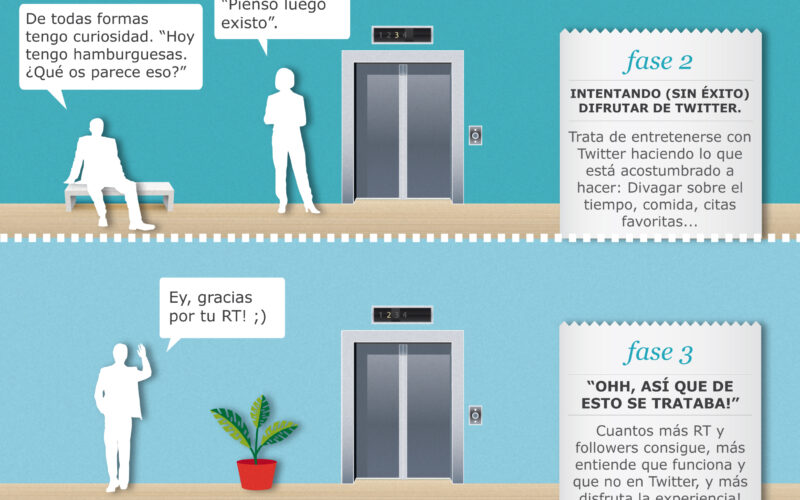las cuatro fases para ser fan de twitter