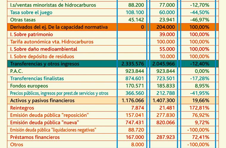 presupuestos2012cyl