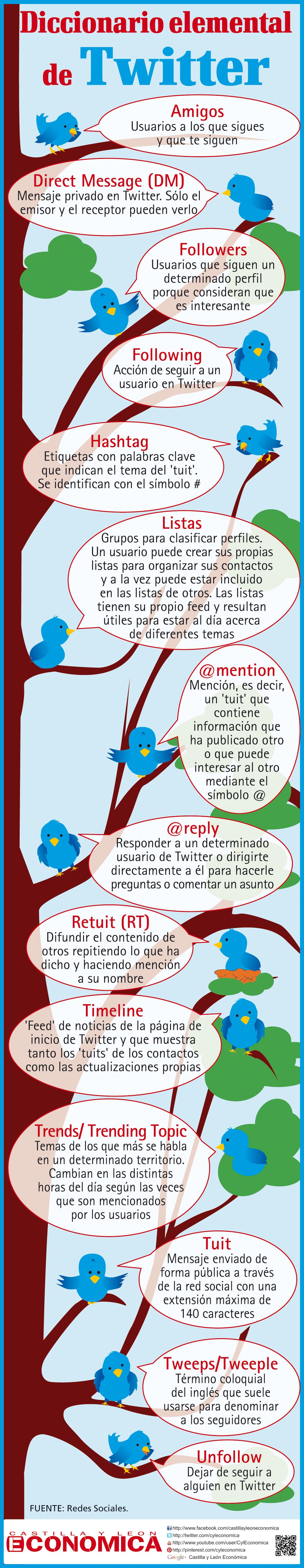 diccionario twitter