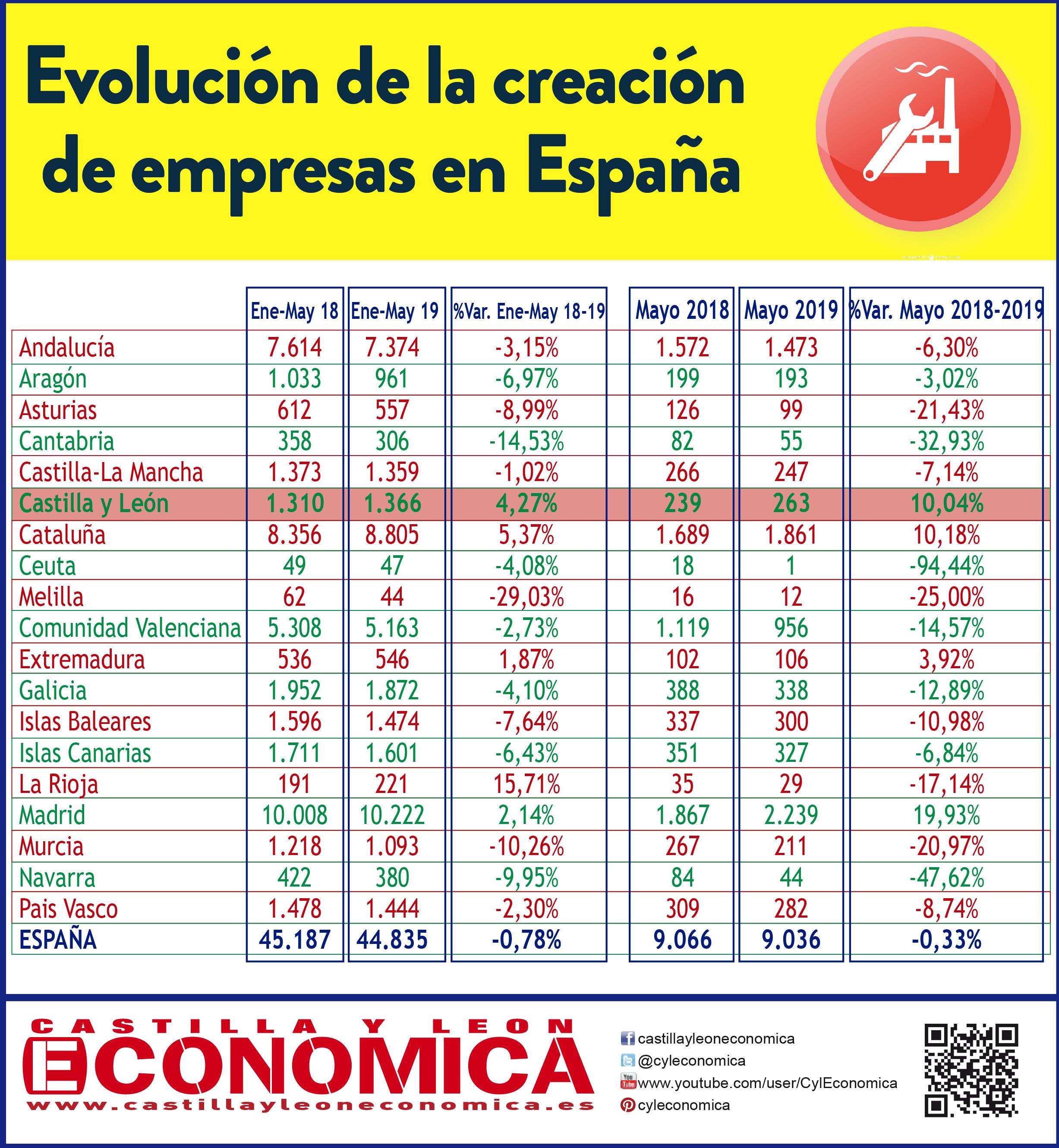 Evolucion empresas España-01