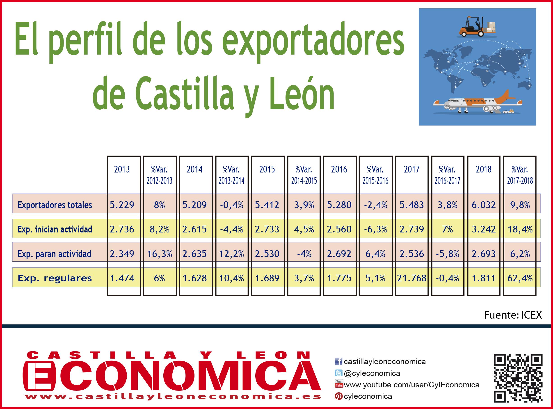 Perfil exportadores-01