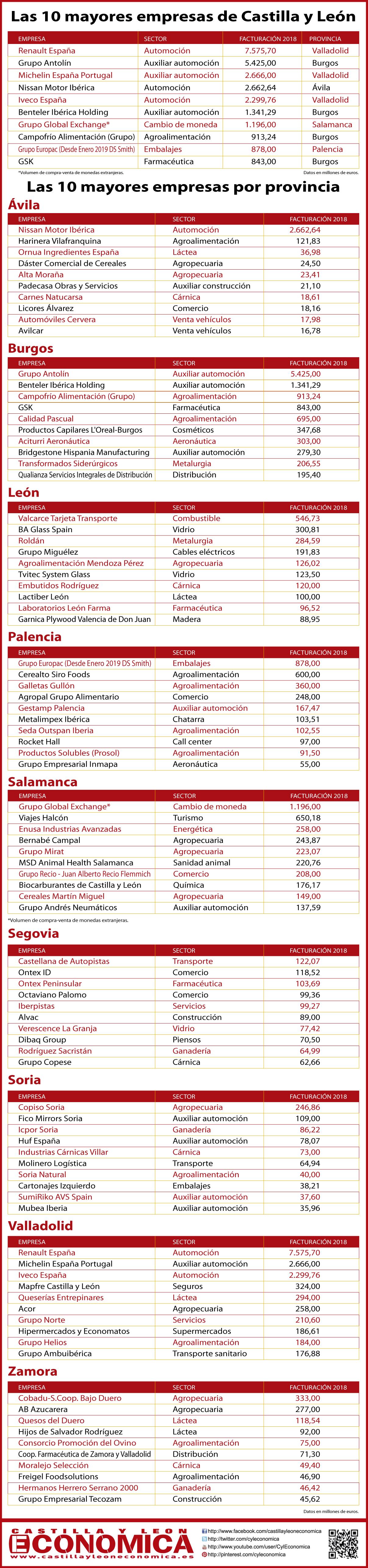 CYL-provincias2020-01